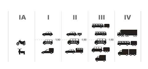 Skupiny vozidel, většina karavanů a obytných aut spadá do kategorie II.